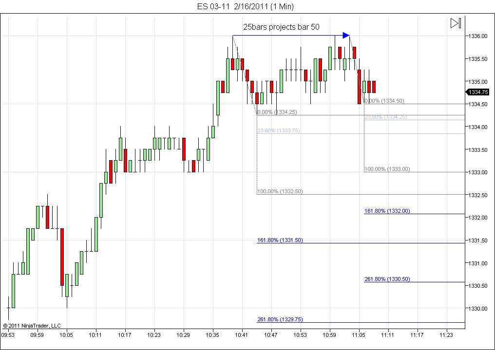 took a stab at time and price projection.