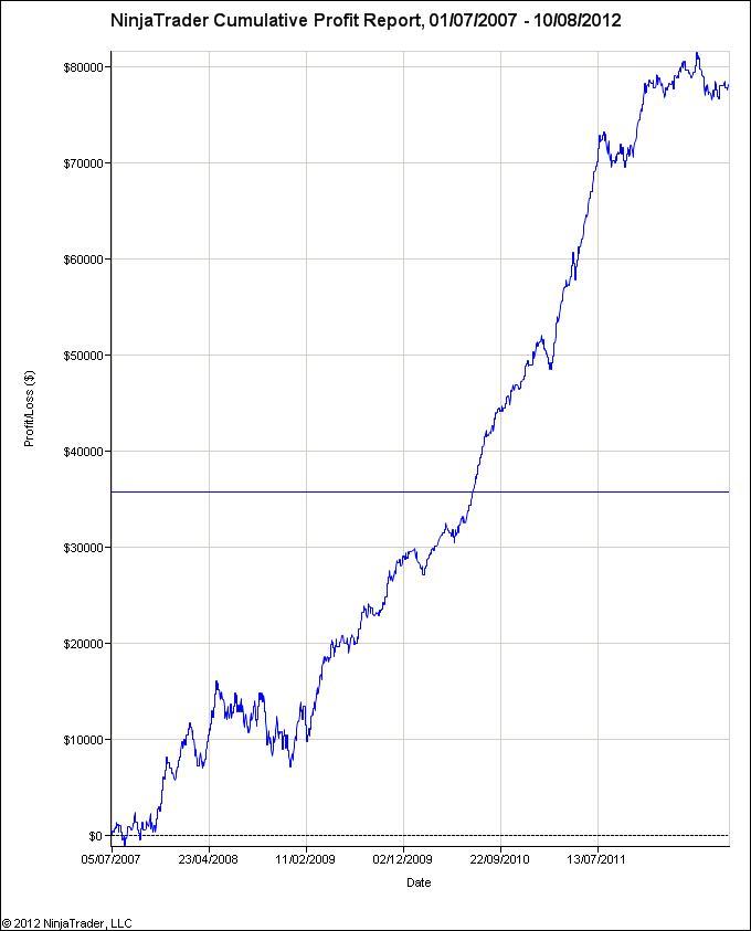 ac15 ninjatrader cumulative profit report 01072007 10082012