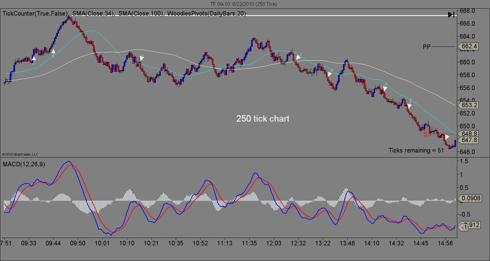 250 tick chart