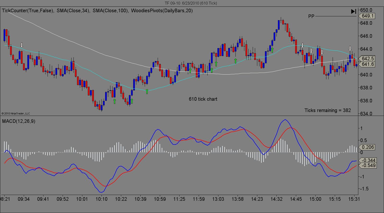 610 tick chart 1