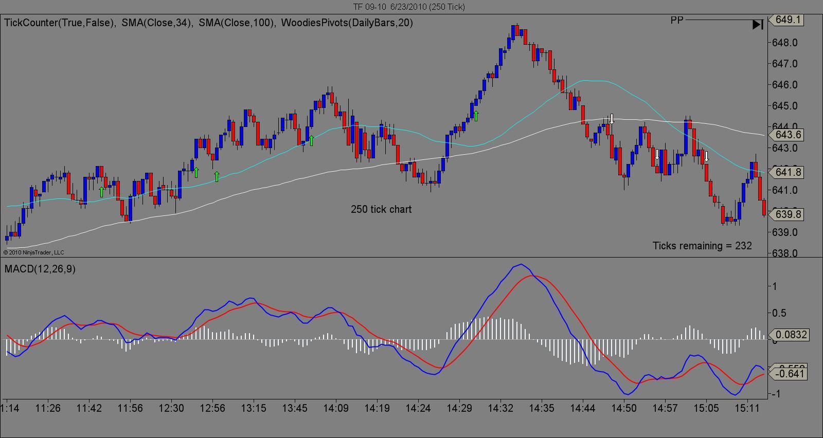 250 tick chart2