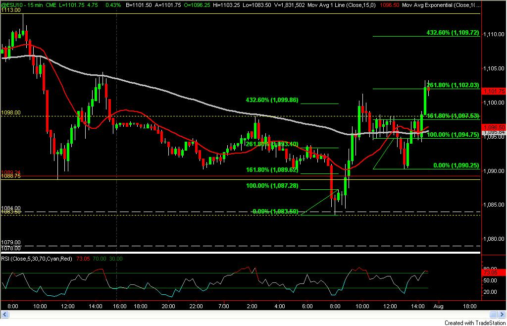15 min price projection