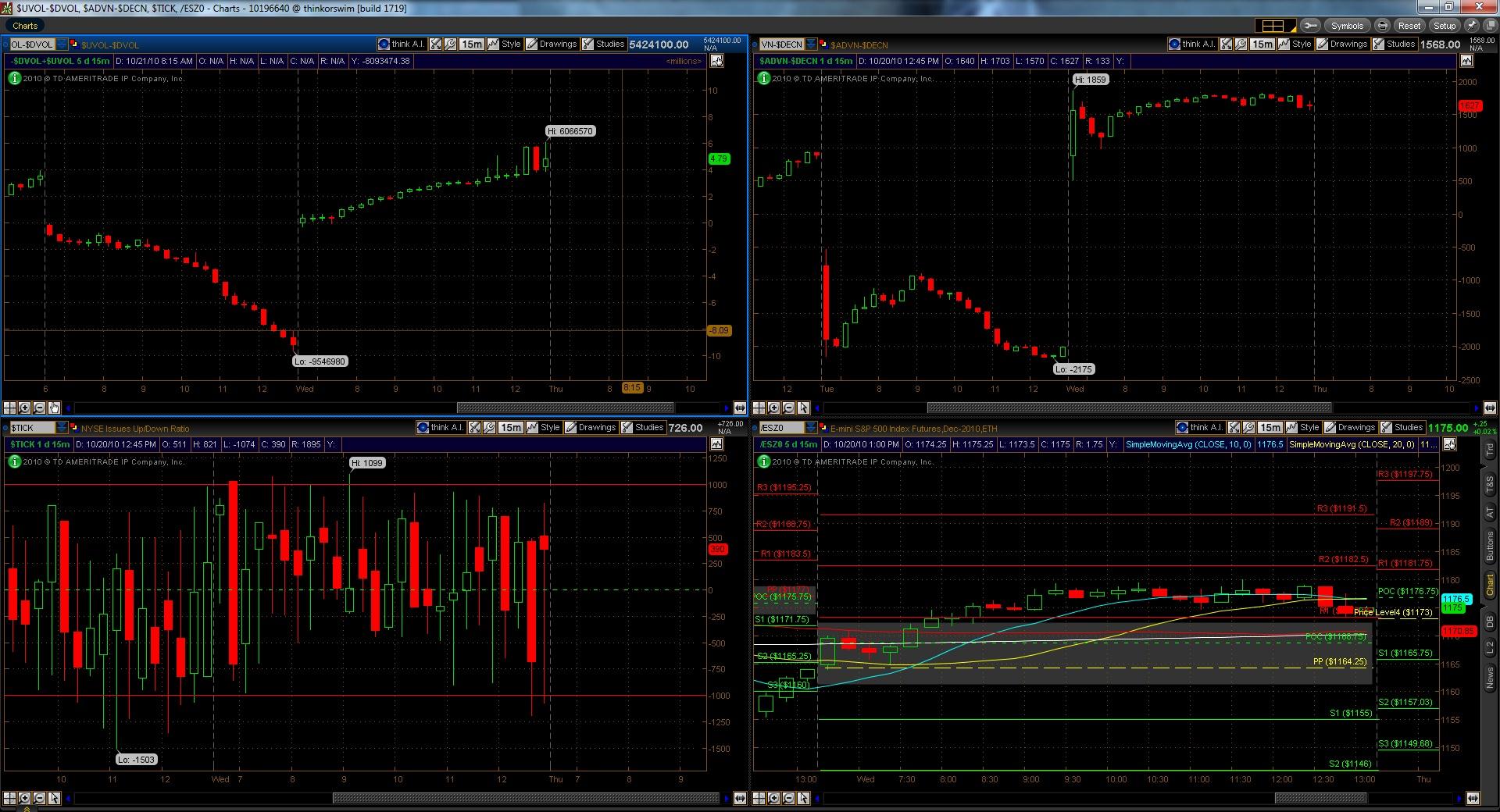 TOS Market Internals