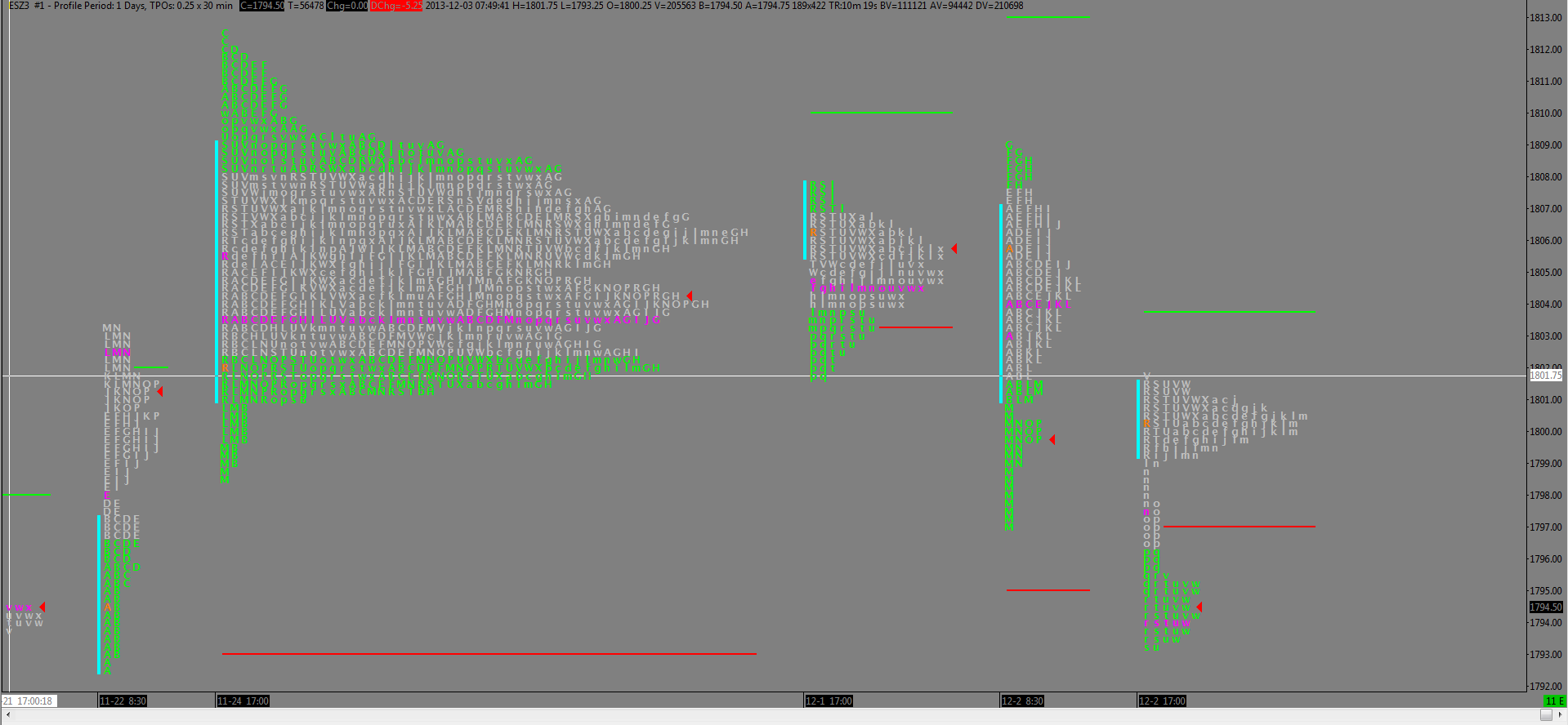 es weekly profile