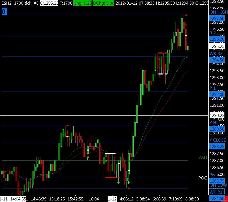 chart011112