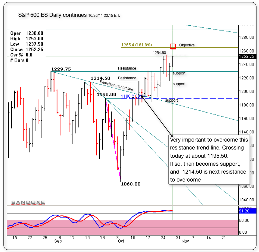 sp 500 es daily continues1265 objective 102711