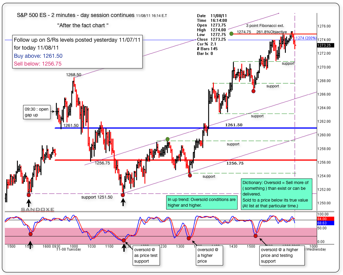 sp 500 es 2 minutes 110911follow up chart for 110811 srs set up
