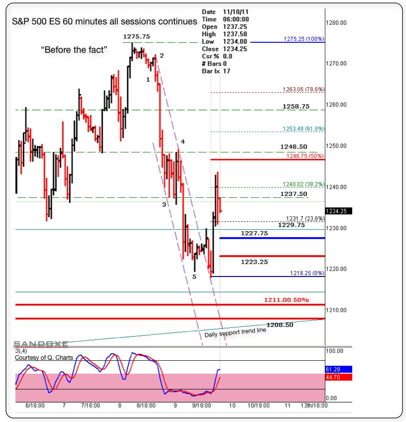 sp 500 es 60 minutes trading set up for 111011