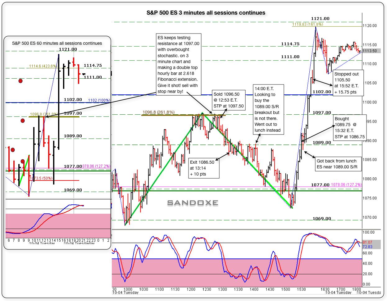 sandoxe sp 500 es 3 minute chart 10042011