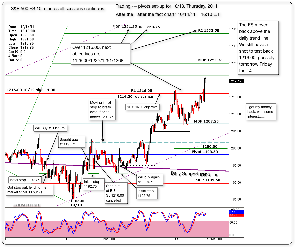 sp 500 es 10 minutes continuesafter the fact chart for 1014111610et