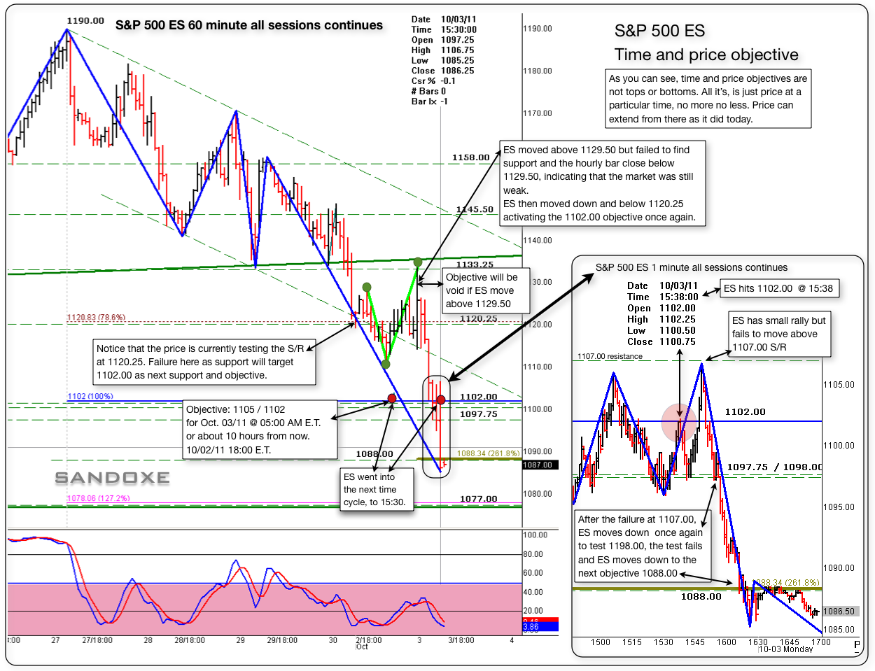 sp 500 es time price objectives 60 minute 10032011
