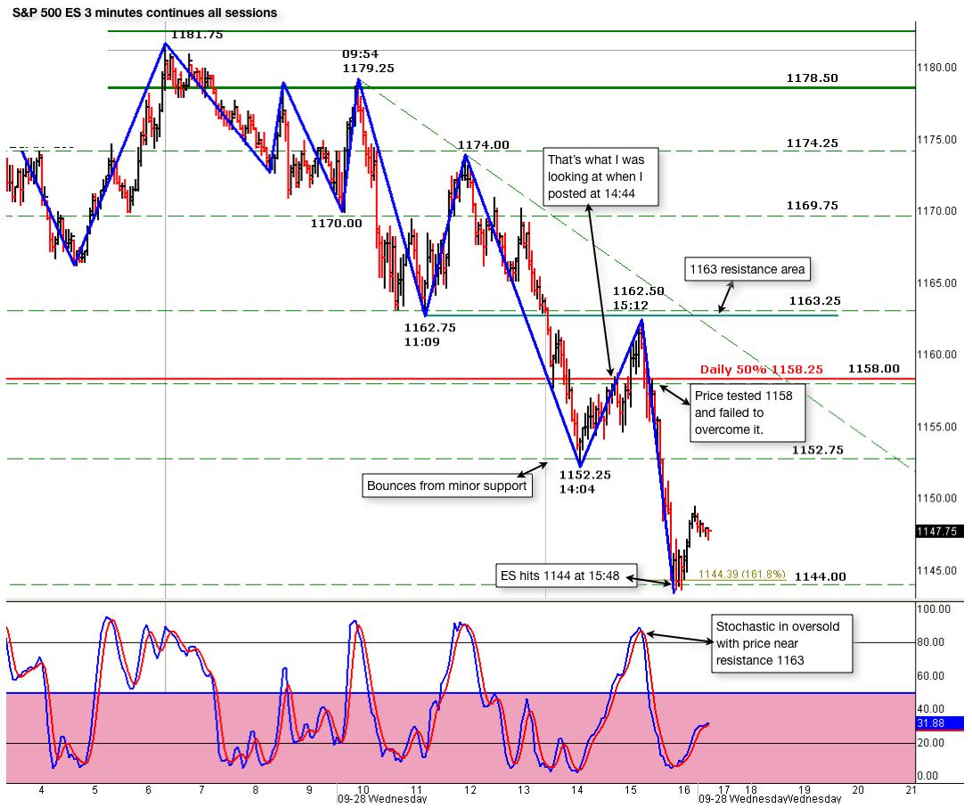 sp 500 es 3 minutes chart 09282011