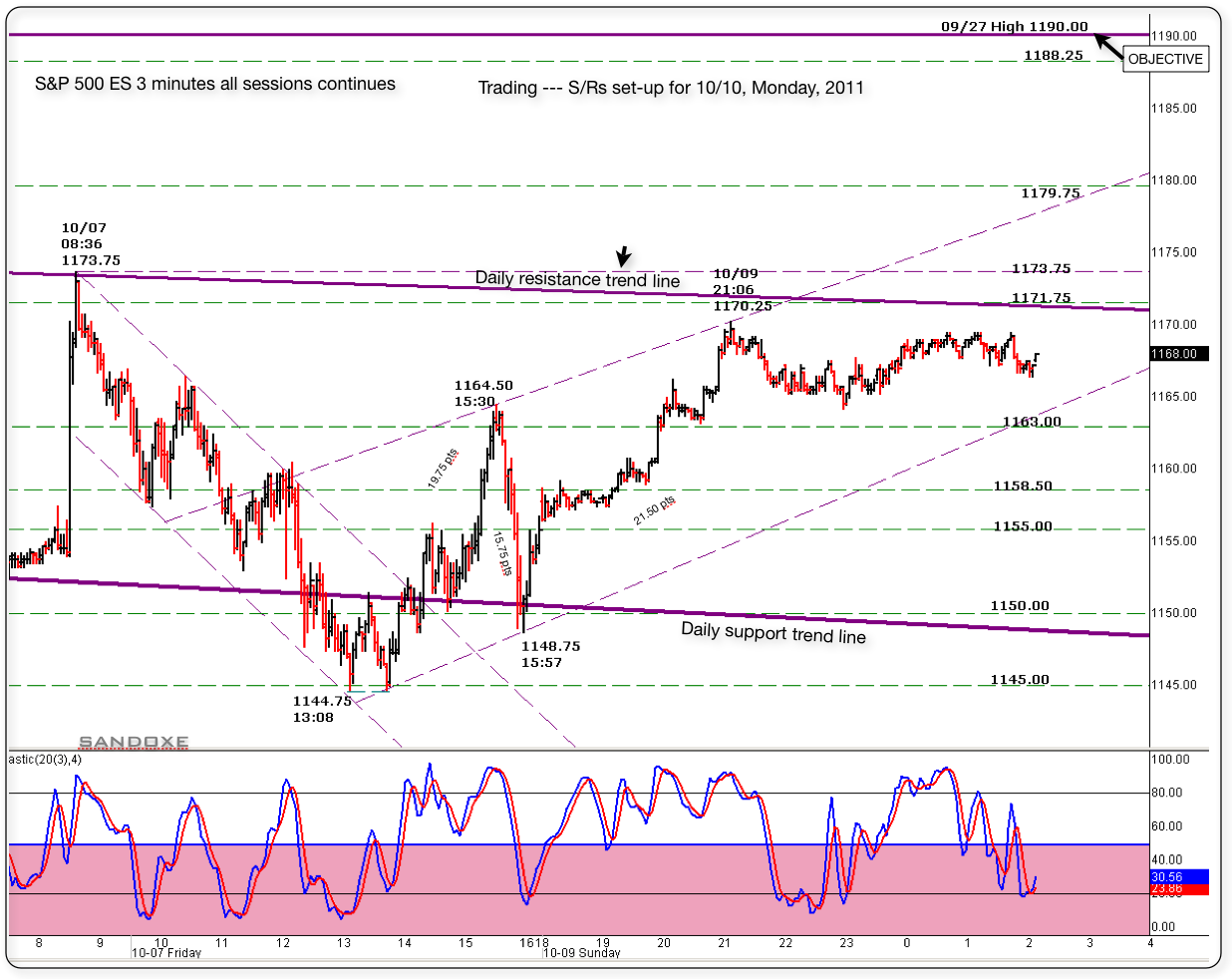 sp 500 es 3 minute chart 10102011 follow up from friday