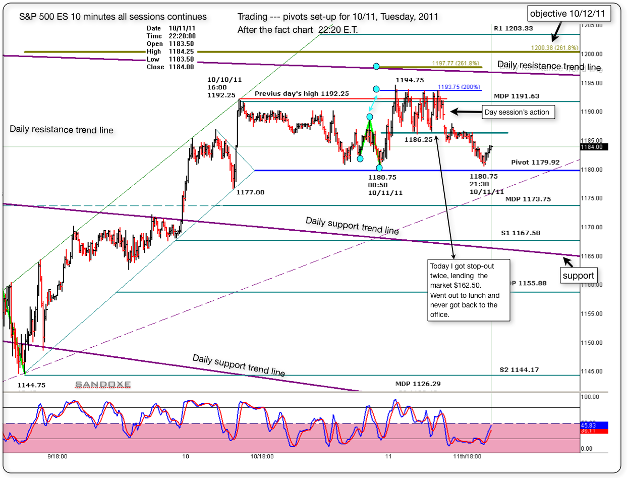 sp 500 es 10 minutes after the fact chart from 101111 trading session