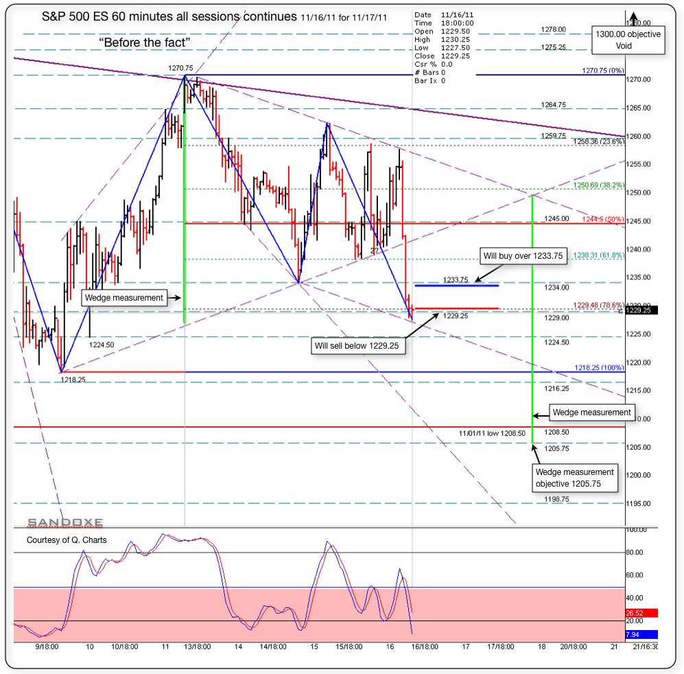 sp 500 es 60 minutes 111611 for 111711 before the fact chart