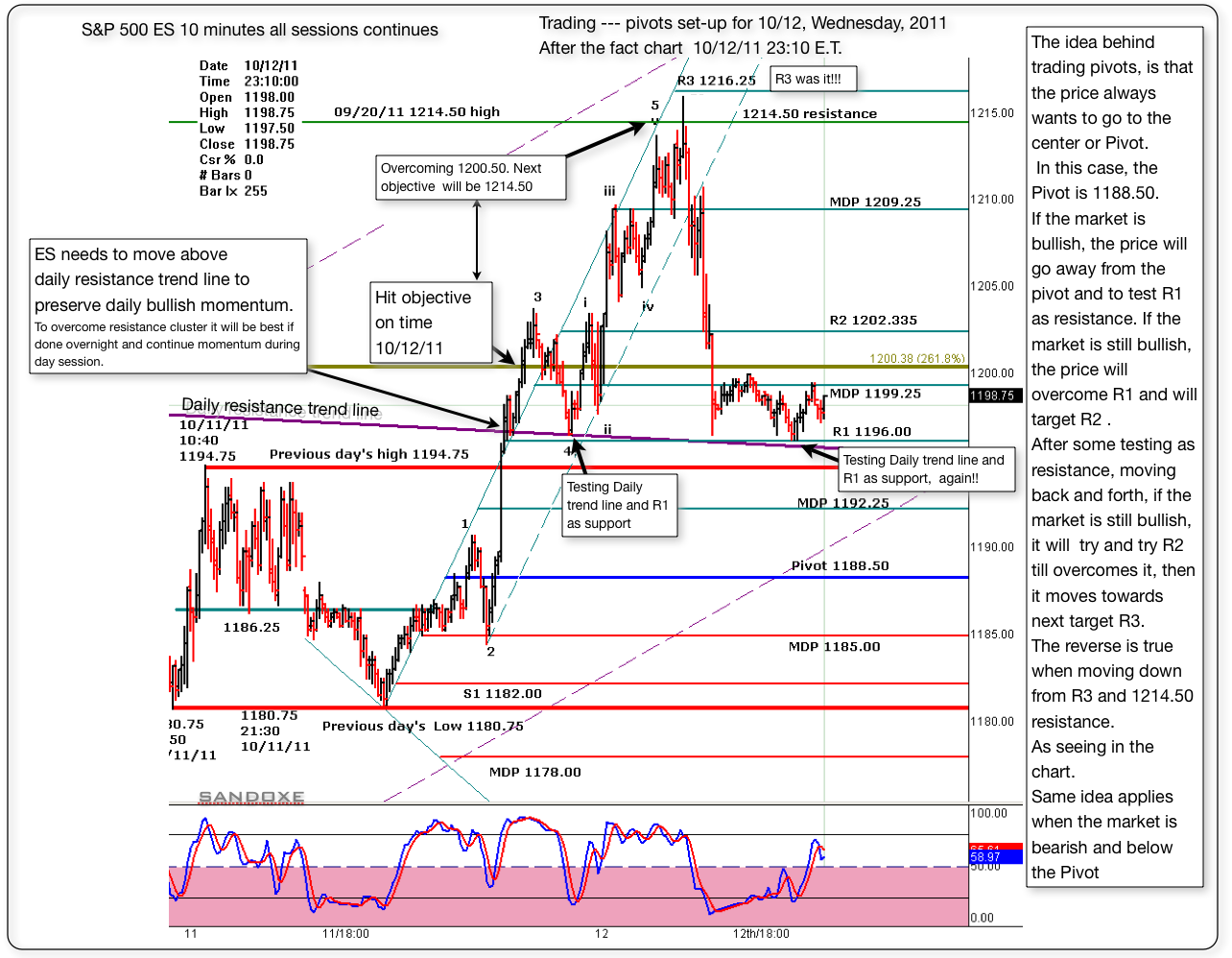 sp 500 es 10 minute pivots set up follow up chart and after the fact for 10121