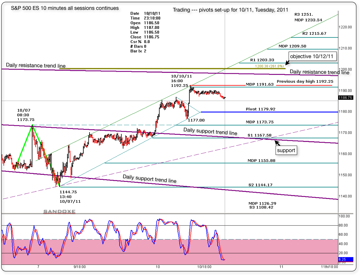 sp 500 es 10 minute chart pivots set up for 101111