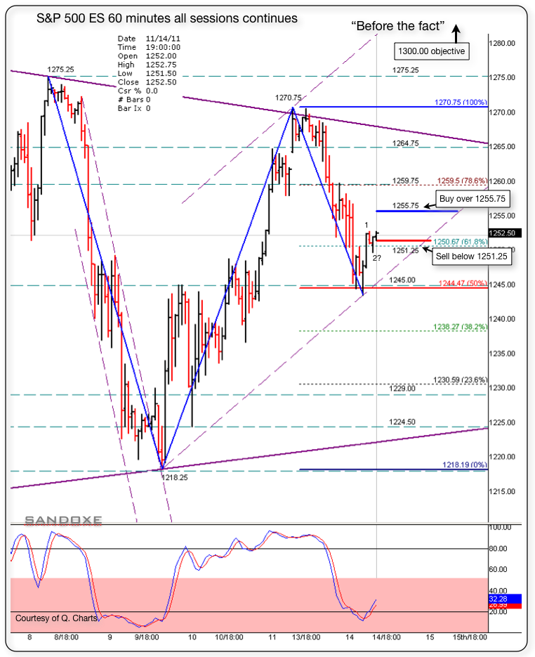 sp 500 es 60m chart 111511 srs before the fact