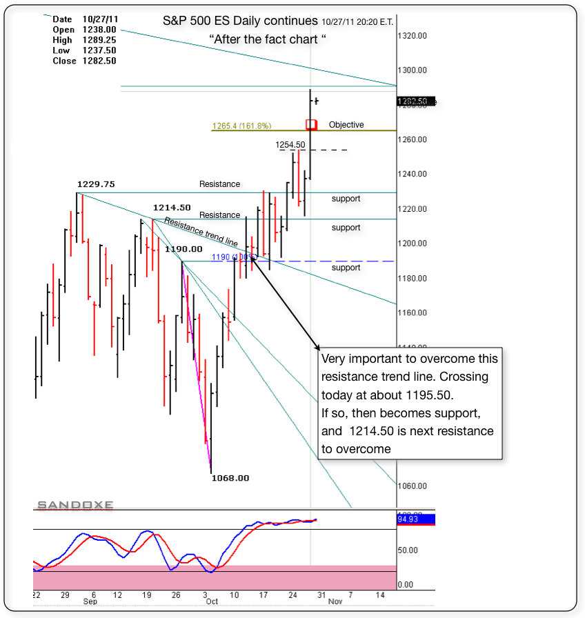sp 500 es daily chart 1265 objective for 102711after the fact chart