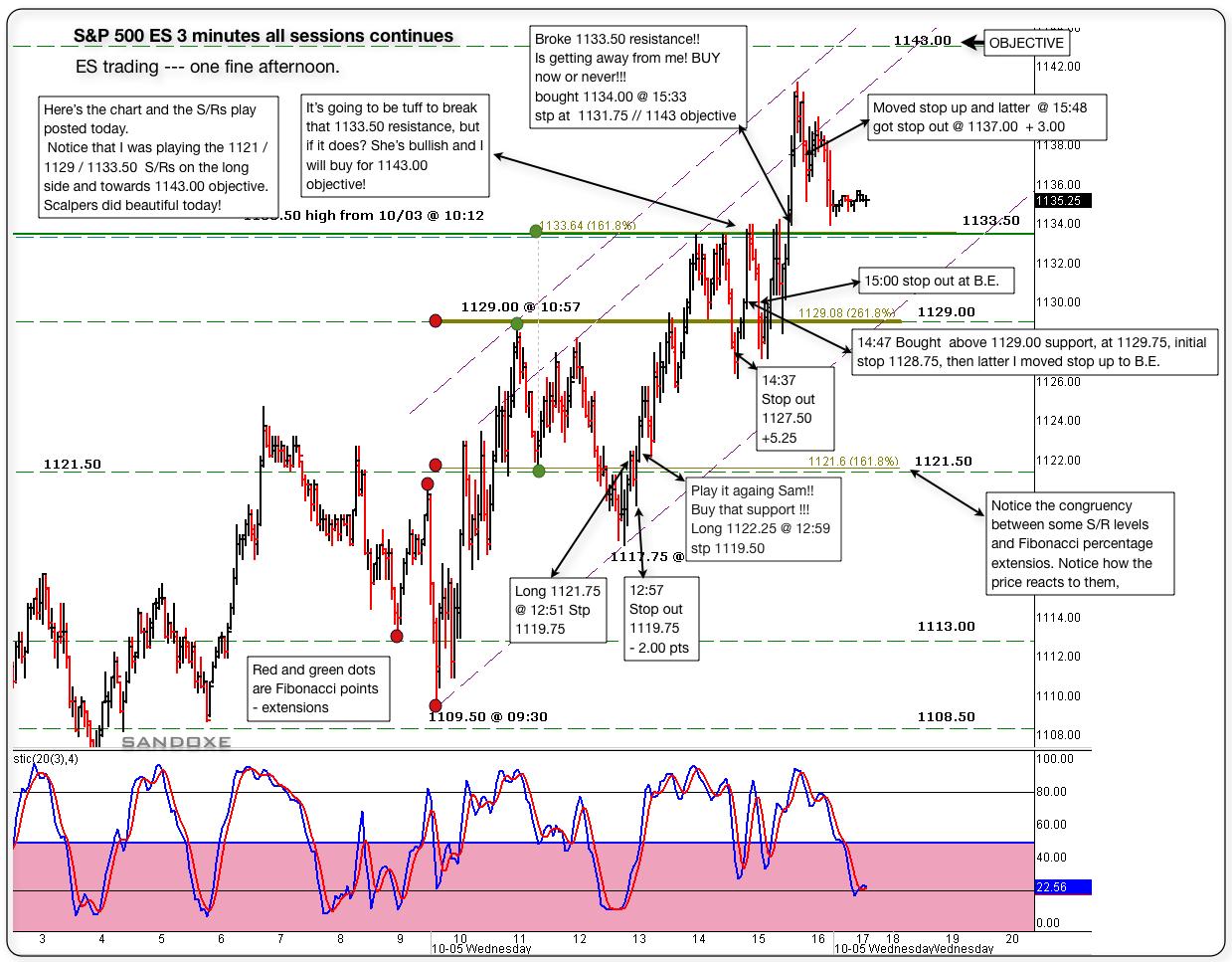 sp 500 es 3 minute chart 10052011