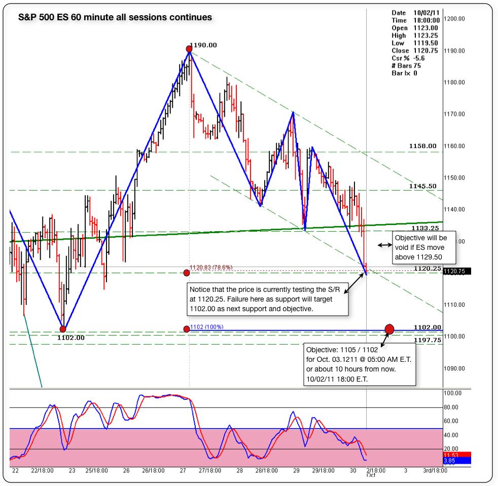 sp 500 es 60 minute chart 100211