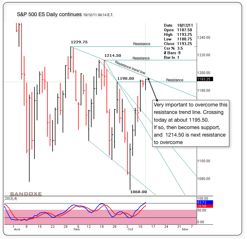 sp 500 es daily chart support resistance trend lines 101211 0415 et