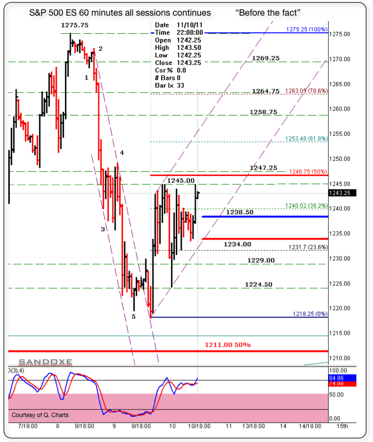 sp 500 es 60 minutes 111111 before the fact