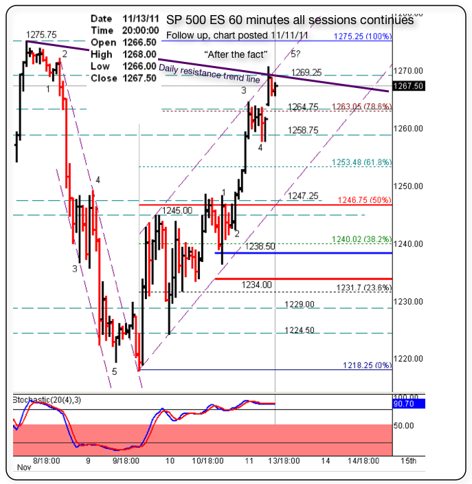 11 1311 sp 500 es follow up on 111111 60m before the fact chart