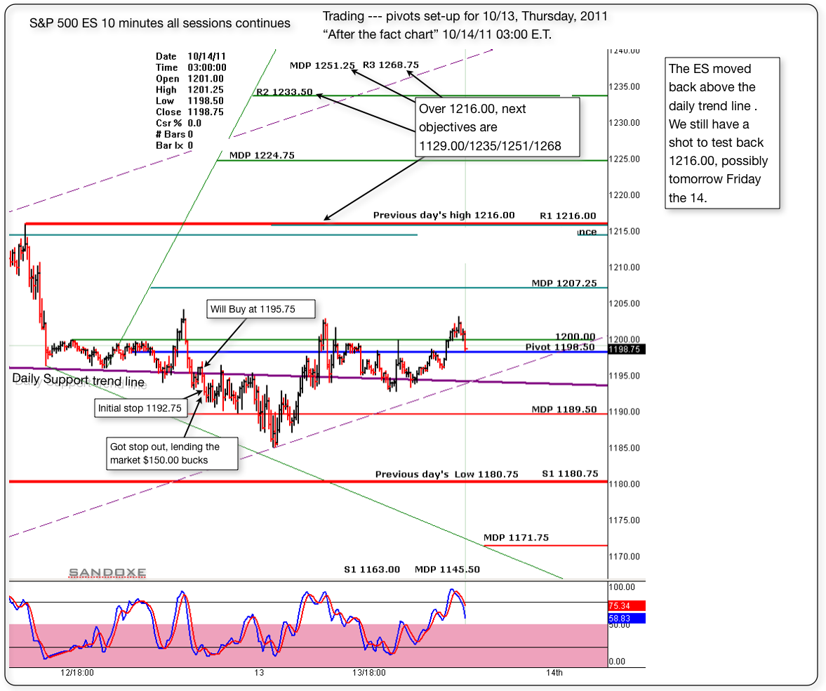 sp 500 es 10 minutes chart pivots set up for 10 13 2011 after the fact chart
