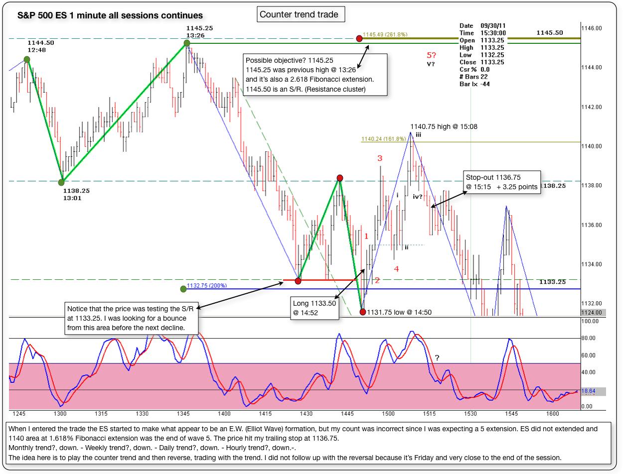 sp 500 es 1 minute chart 09 30 2011