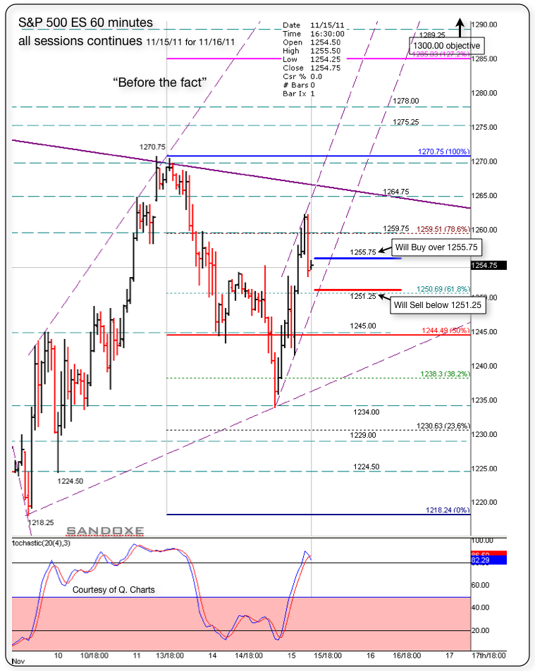sp 500 es 60m 111511 set up for 111611 before the fact