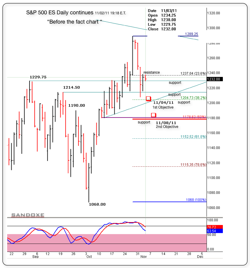 sp 50 es daily continues 110311 1918et follow up for 110211before the f