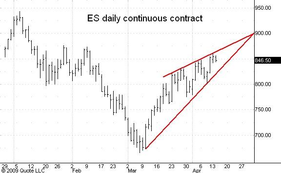 ES cont daily 041309