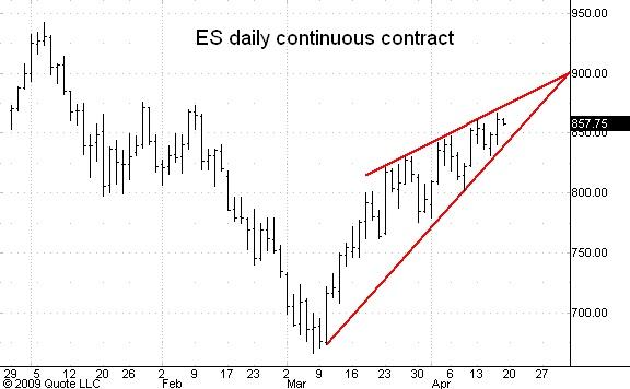 ES cont daily 041609