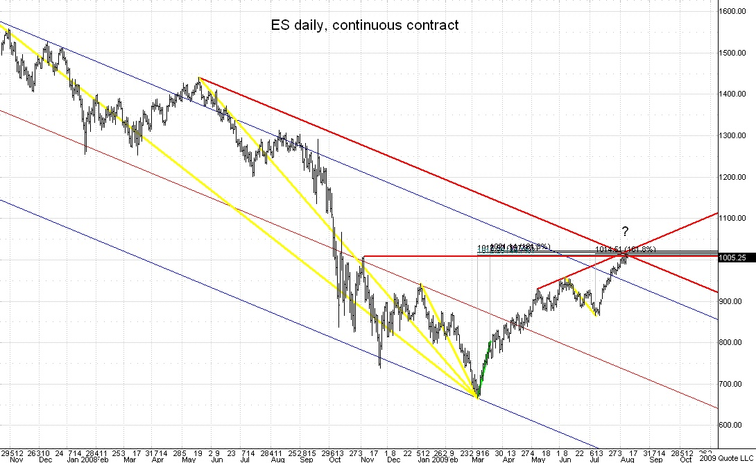 ES cont daily 080909 chart