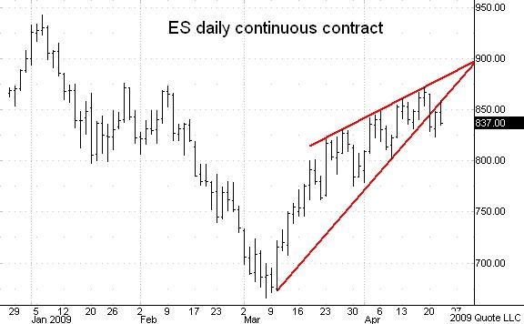 ES cont daily 042209