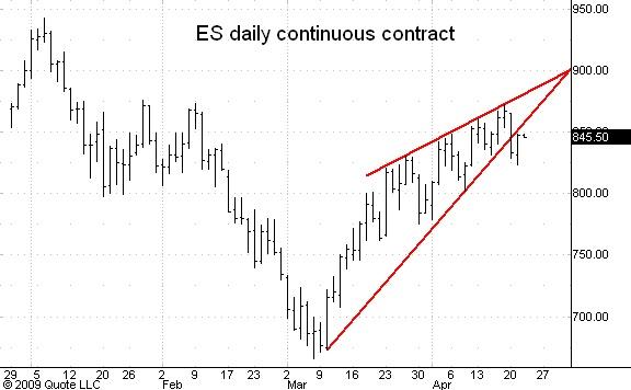 ES cont daily 042109