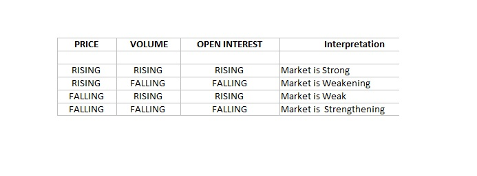 PRICE, VOLUME, OPEN INTEREST